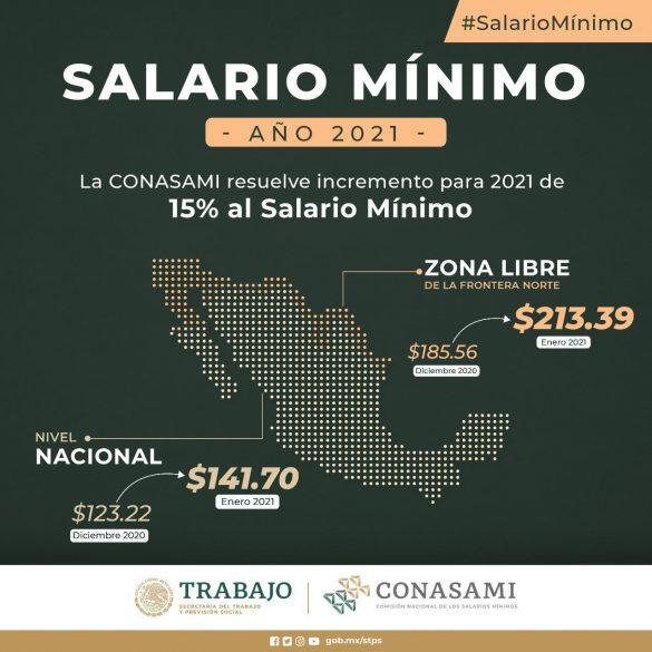 Incremento del Salario Mínimo será del 15% en 2021